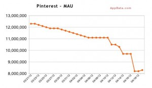 fewer people using pinterest now